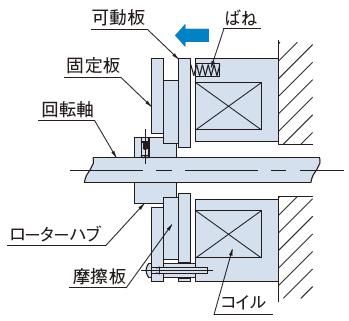 ブレーキ作動時(コイル非通電時)