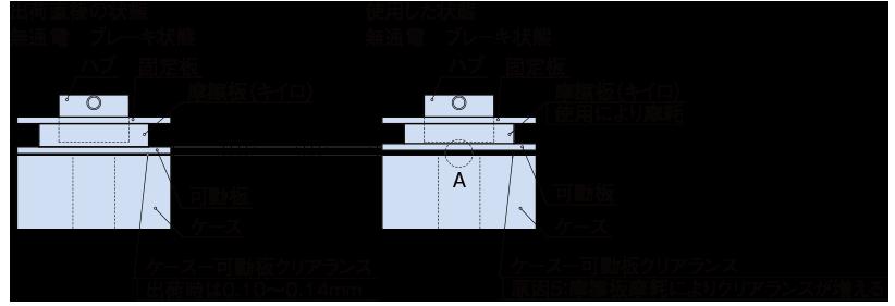 代表的な故障モードと防止策02