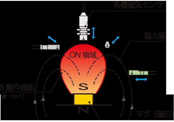 磁気近接センサと磁石の組み合わせ例