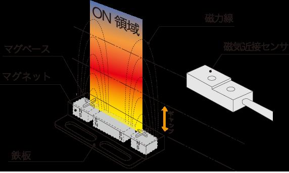 磁気近接センサとマグベースの組合せ