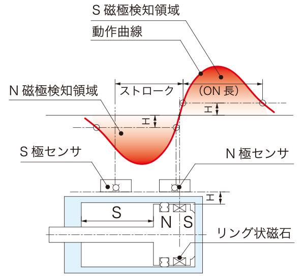 アサ電子工業のセンサ